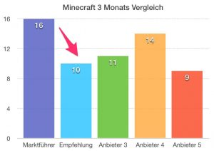 Balkendiagramm TOP5 Minecraft Server mit 60% Sparpotential