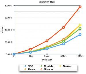 Preisvergleich Minecraft Server Hoster , 8-10 Slots
