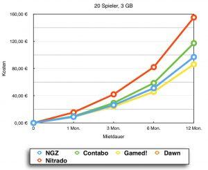 Preisvergleich Minecraft Server Hoster 3 GB Speicher (20 Slots)