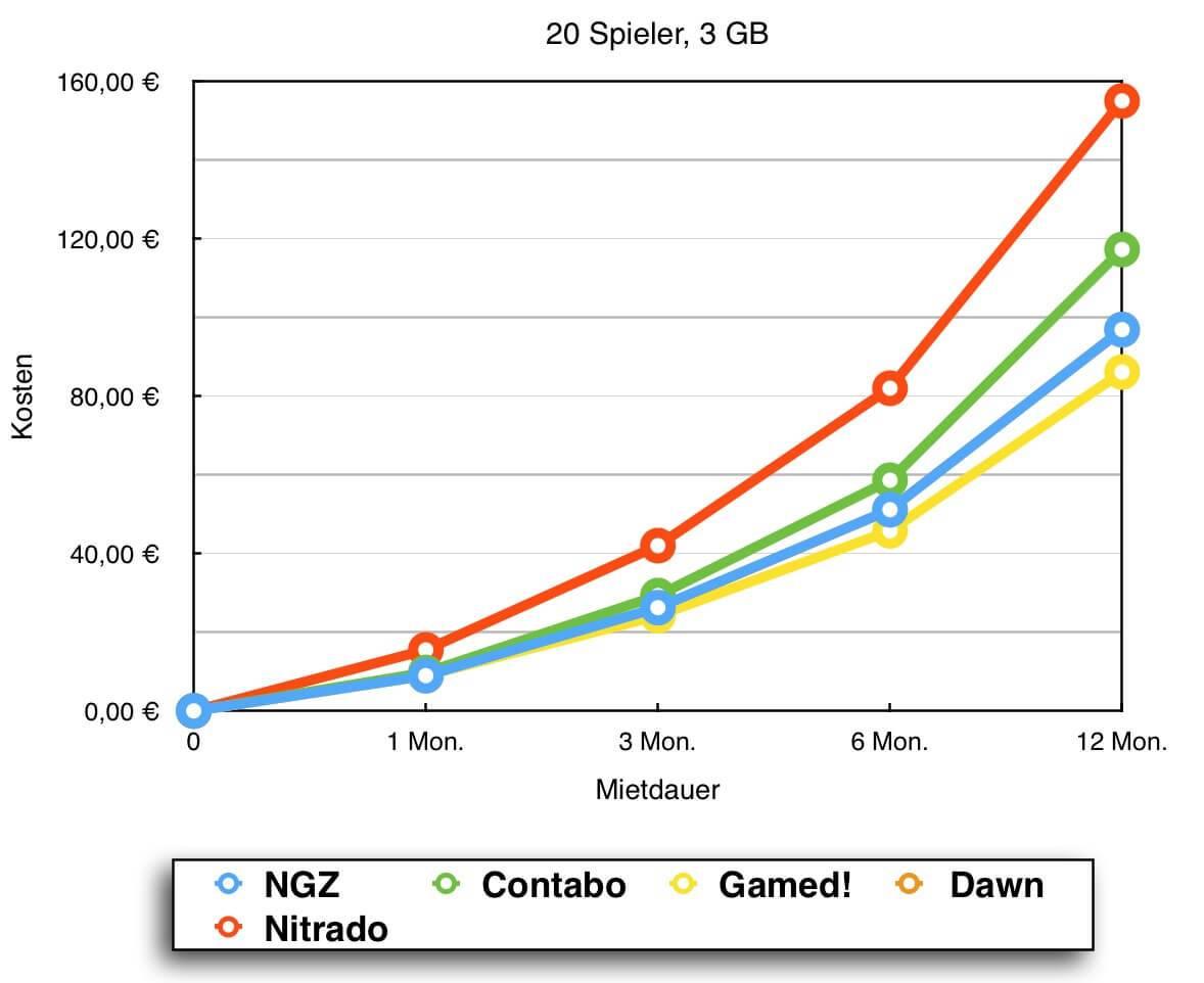 Preisvergleich Minecraft Server Vergleiche Für Slots - Minecraft spieler statistik