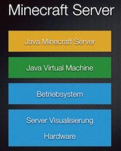 Aufbau eines Minecraft Servers, Architekturbild