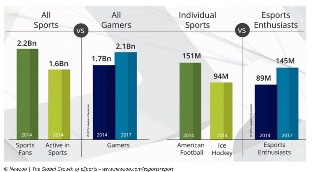 esport wächst: Grafik zeigt Wachstum von eSport im Vergleich mit American Foorball, Hoecky