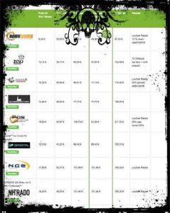 reis-tabelle für Conan Exiles Server zum Mieten für 20 Slots prepaid
