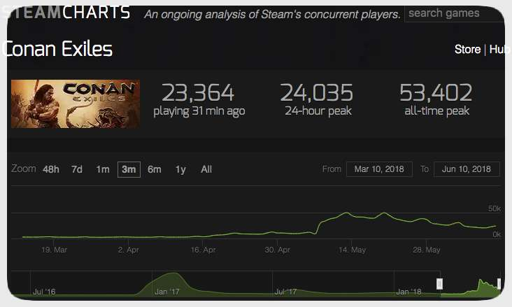 Steam Charts: Conan Exiles vom 10.06.2018